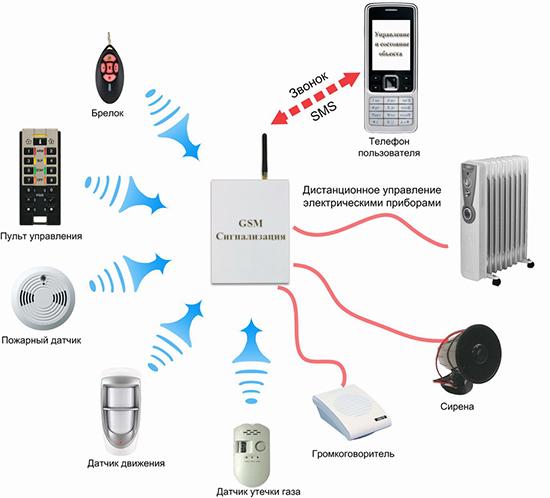 системы GSM сигнализации