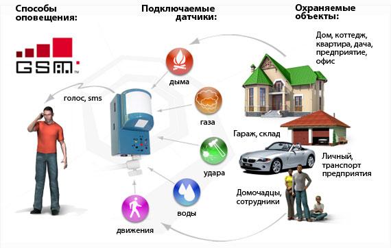 Разновидности охранных систем